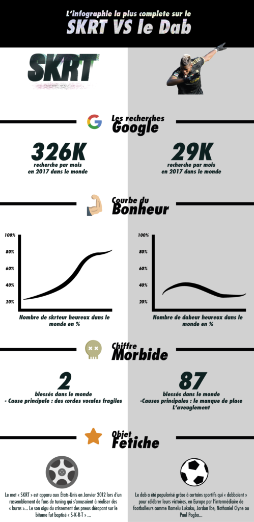 infographie SKRT